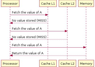 Подходы к оптимизации (веб )приложений