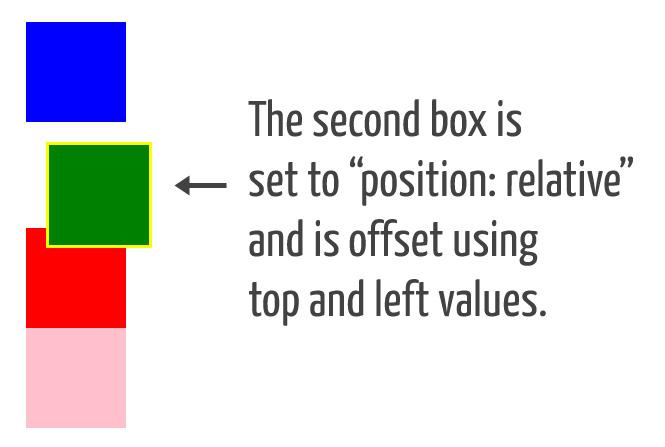 Подробно о свойстве position
