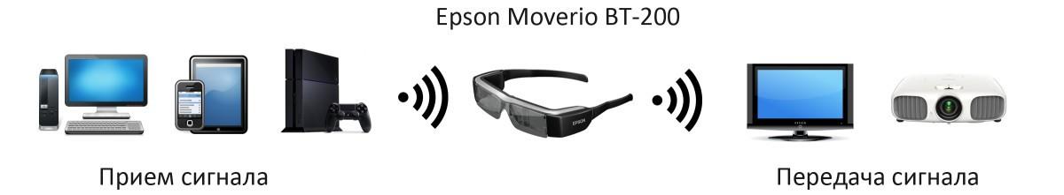 Подробности об Epson Moverio BT 200