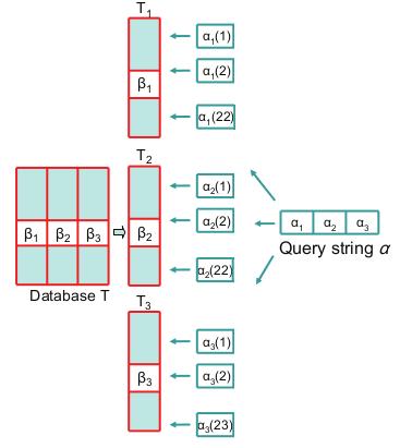 Подсчет расстояния Хэмминга на большом наборе данных