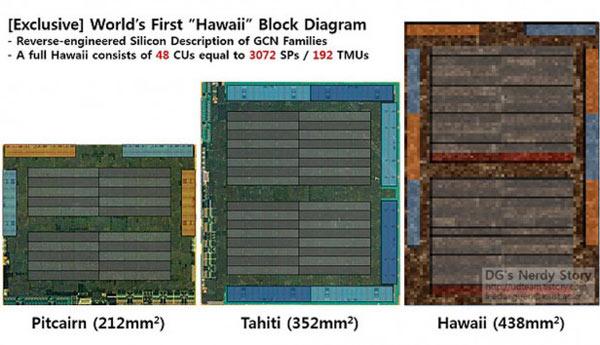 Как будет называться 3D-карта на GPU AMD Hawaii XTX, пока неизвестно