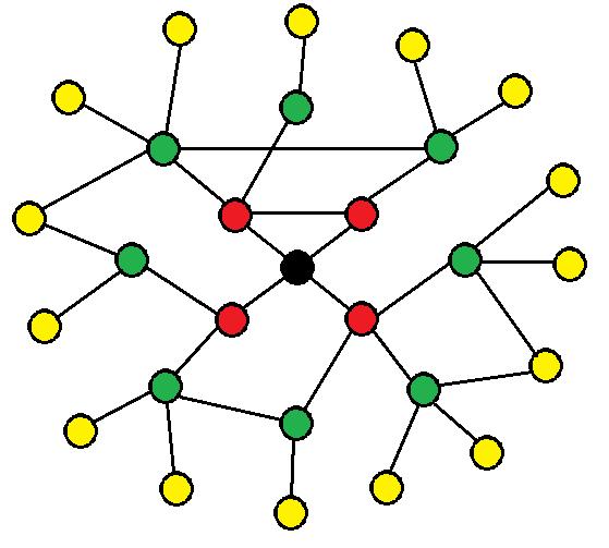 Поиск наиболее влиятельных объектов подмножества социальной сети