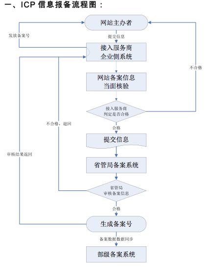 Покупка хостинга в Китае: зачем это нужно и как это трудно