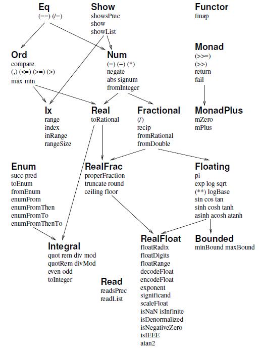 Полиморфия и классы в Haskell