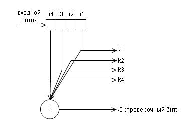 Помехоустойчивое кодирование с ипользованием различных кодов