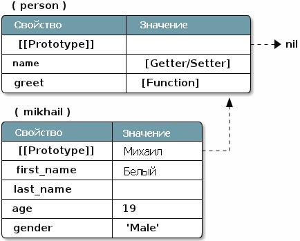 Понимание ООП на джаваскрипте (ES5), часть 2