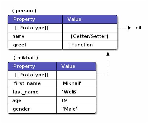 Понимание ООП в JavaScript [Часть 1]