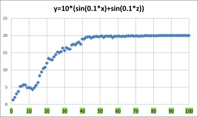 Популяционный алгоритм, основанный на поведении косяка рыб
