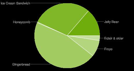 Популярность Android 4.x растёт