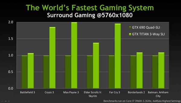 Последние утечки перед официальным выходом оставляют все меньше белых пятен на портрете NVIDIA GeForce GTX Titan