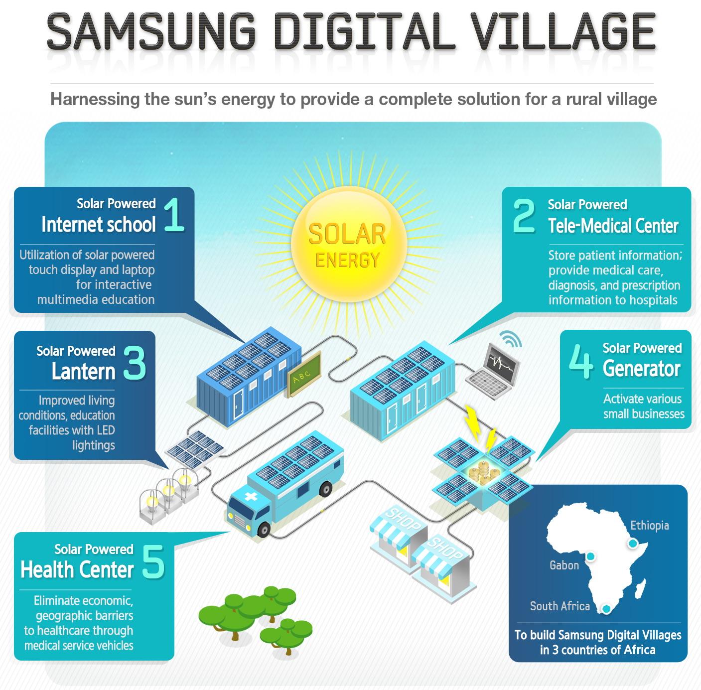 Пост добра: Samsung продолжает осваивать солнечную энергию для создания автономной «Цифровой деревни» в Африке
