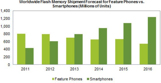 Поставки флэш-памяти для смартфонов в будущем году вырастут на 29%