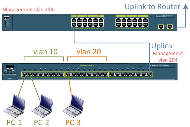how to set up a lan server on unturned