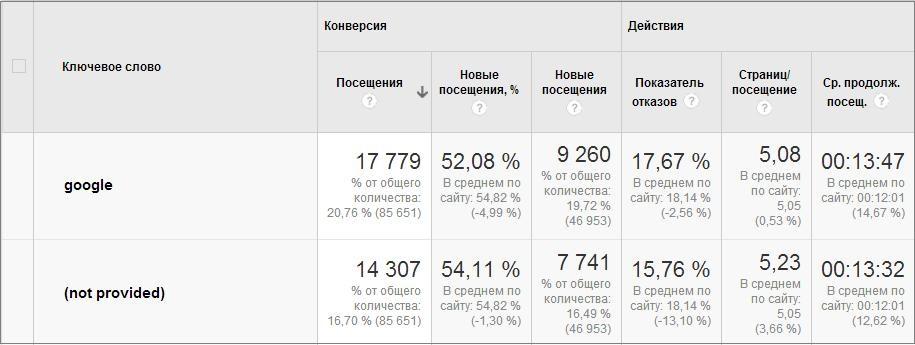 Повышение Not Provided в Google Analytics: что изменится в SEO?