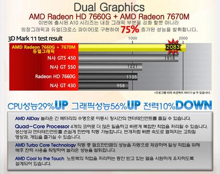 Появились данные о графической производительности APU AMD A10-4600M