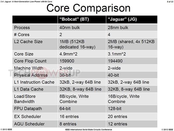Появились подробности о микроархитектуре AMD Jaguar