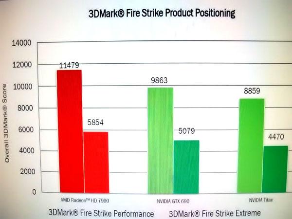 Выход 3D-карты AMD Radeon HD 7990 ожидается 24 апреля