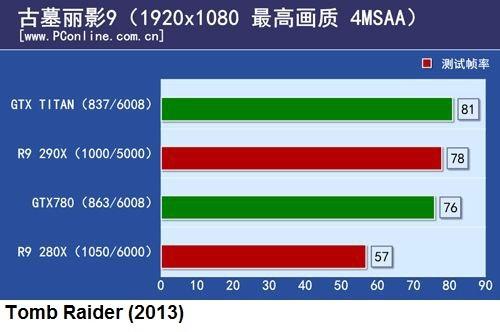 сравнение 3D-карт AMD Radeon R9 290X и Nvidia GeForce GTX Titan