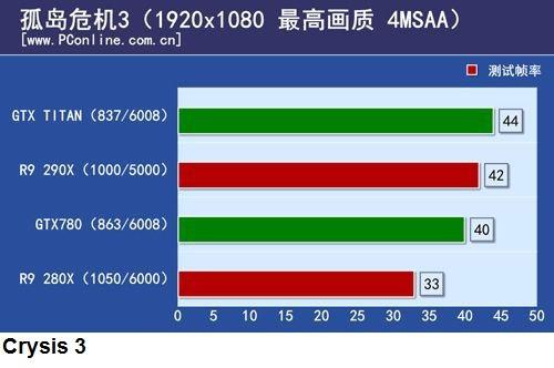 Появились результаты сравнительного теста 3D-карт AMD Radeon R9 290X и Nvidia GeForce GTX Titan