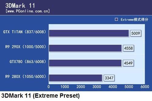 результаты сравнительного теста 3D-карт AMD Radeon R9 290X и Nvidia GeForce GTX Titan