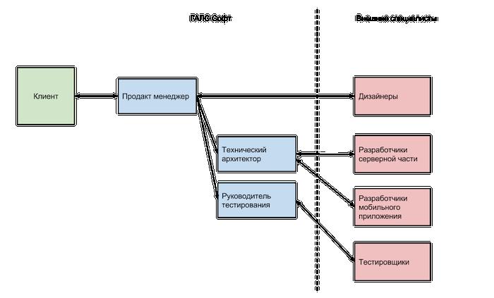структура ГАЛС Софта