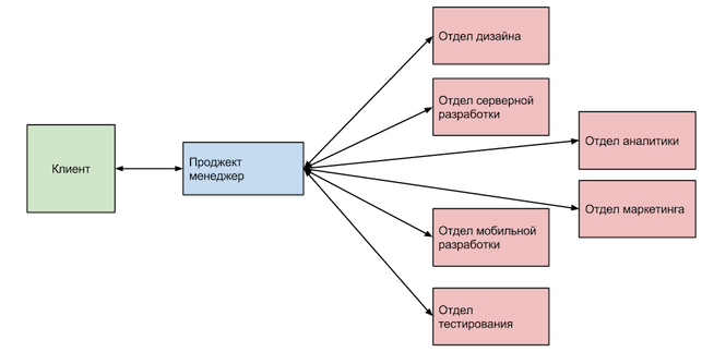 структура e-Legion