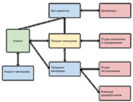 структура Touch Instinct