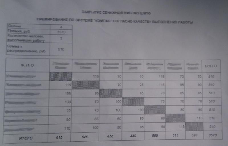 Практическое применение системы премирования Водянова на селе
