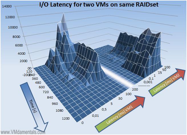 Правильный расчет для VDI (часть 2)