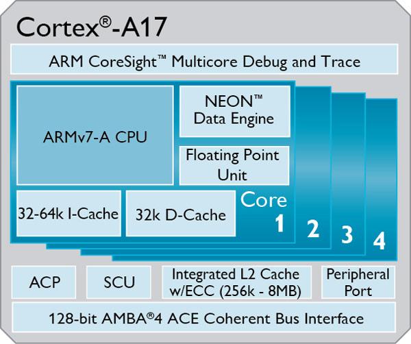 Процессор ARM Cortex-A17 по производительности превосходит процессор ARM Cortex-A9 на 60%