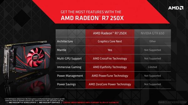 Представлена 3D-карта AMD Radeon R7 250X