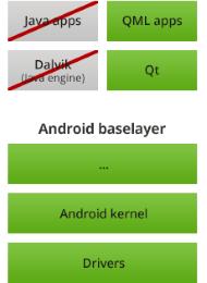Представлена Boot to Qt — оболочка на базе Qt для встраиваемых устройств