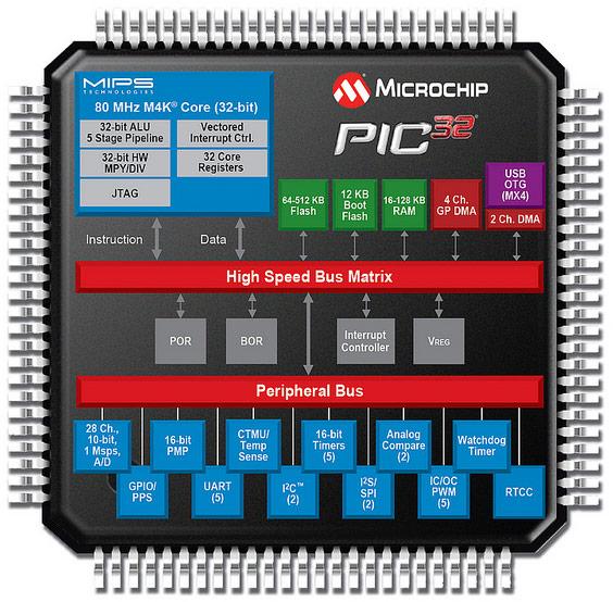Производительность микроконтроллеров Microchip PIC32MX3/4 компания оценивает в 105 DMIPS