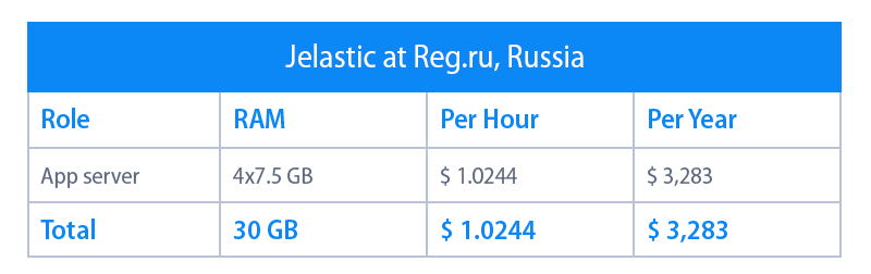 jelastic hosting in Russia
