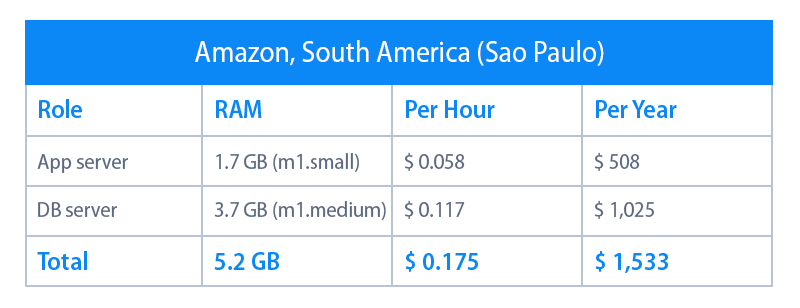 amazon price per year in south america