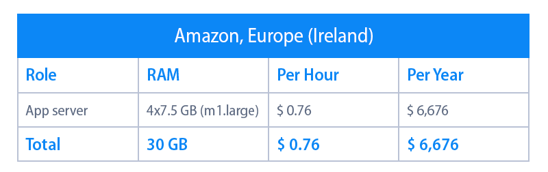 amazon hosting in Ireland