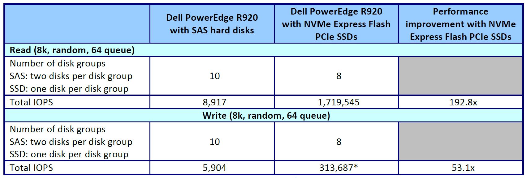 Преимущество новой конфигурации DELL PE R920 c SSDs на NVME EXPRESS FLASH PCIE