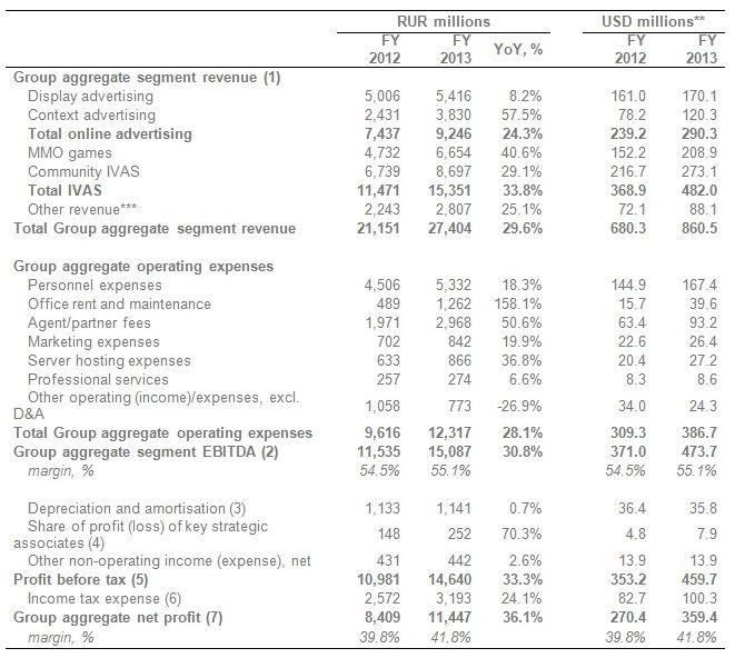 Прибыль Mail.ru Group выросла за 2013 год на 36%   до 11 млрд рублей