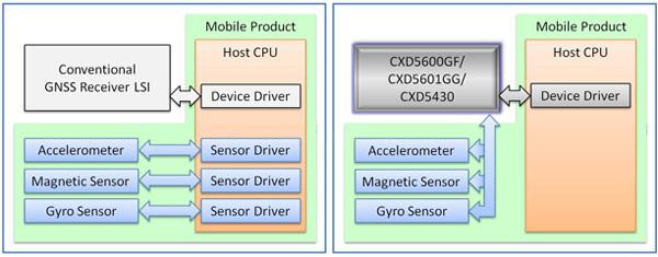 Компания Sony выпустила микросхемы CXD5600GF и CXD5601GG