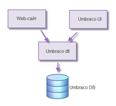 Прикручиваем Umbraco CMS, как источник данных