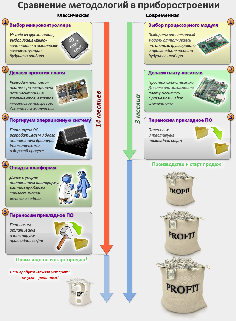 Применение процессорных модулей в приборостроении