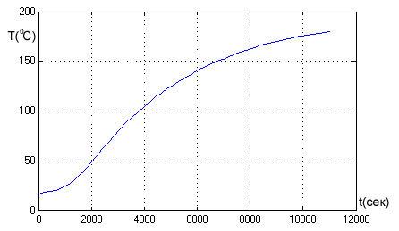 Применение самодельного тепловизора на базе Arduino в исследованиях экономии электроэнергии