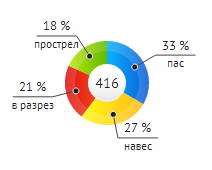 Пример круговой диаграммы в SVG средствами Raphael и PHP