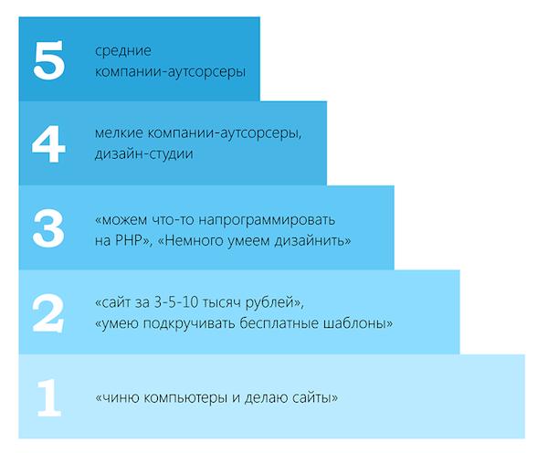 Про ИТ экосистему Омска, энтузиазм, сообщества и конференции