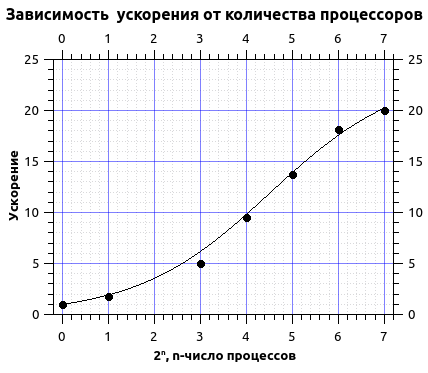 Проба пера на суперкомпьютере Ломоносов