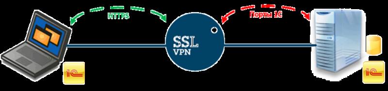 Пробрасываем толстый клиент через SSL туннель с шифрованием по ГОСТ