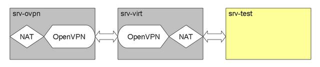 Пробрасывание произвольного IP адреса внутрь виртуальной машины за NAT