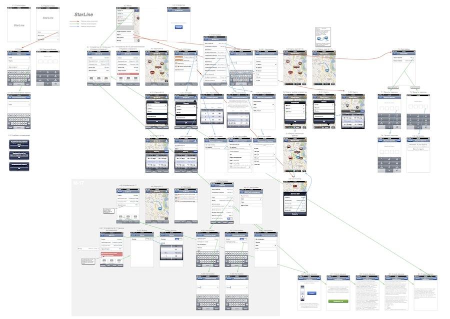 Процесс тестирования мобильных приложений