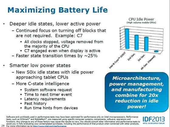 Intel Haswell требуют от БП ток 0,05 А