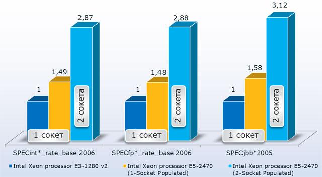 Процессоры Intel Xeon. Модельный ряд «Весна – Лето 2013»